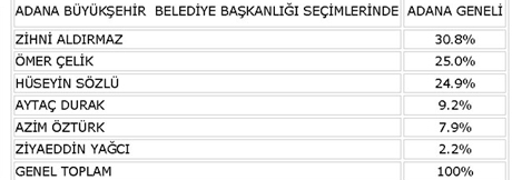 Adana, Mersin ve Hatay'da kritik anket
